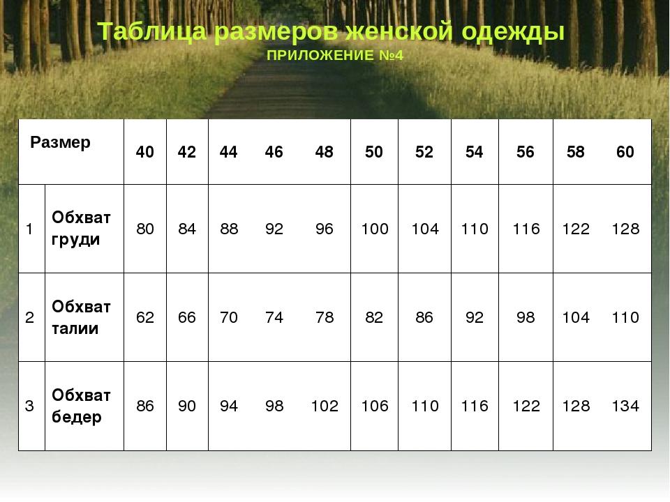 Таблица размеров женской одежды ПРИЛОЖЕНИЕ №4 Размер 404244464850525...
