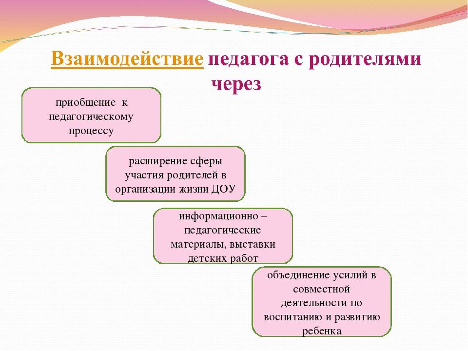 приобщение к педагогическому процессу расширение сферы участия родителей в ор...