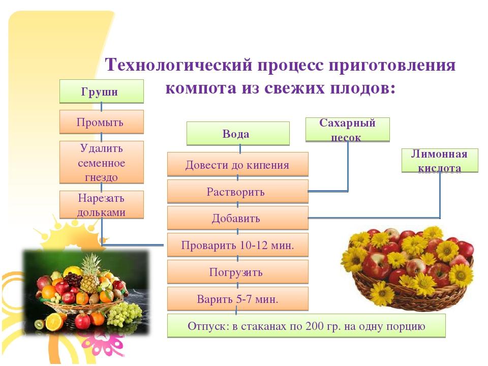 Технологическая карта фрукты свежие