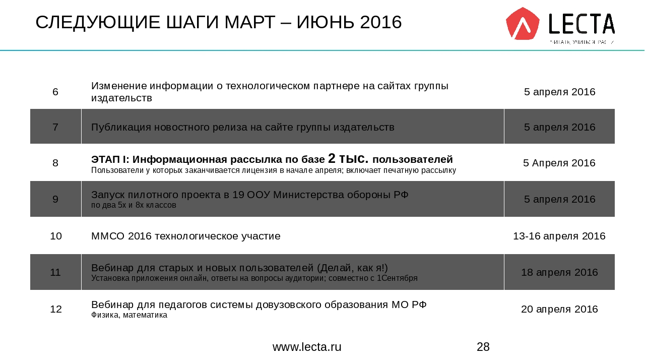 СЛЕДУЮЩИЕ ШАГИ МАРТ – ИЮНЬ 2016 www.lecta.ru 6 Изменение информации о техноло...