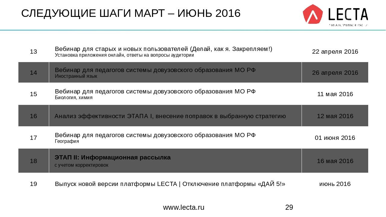 СЛЕДУЮЩИЕ ШАГИ МАРТ – ИЮНЬ 2016 www.lecta.ru 13 Вебинардля старых и новых пол...