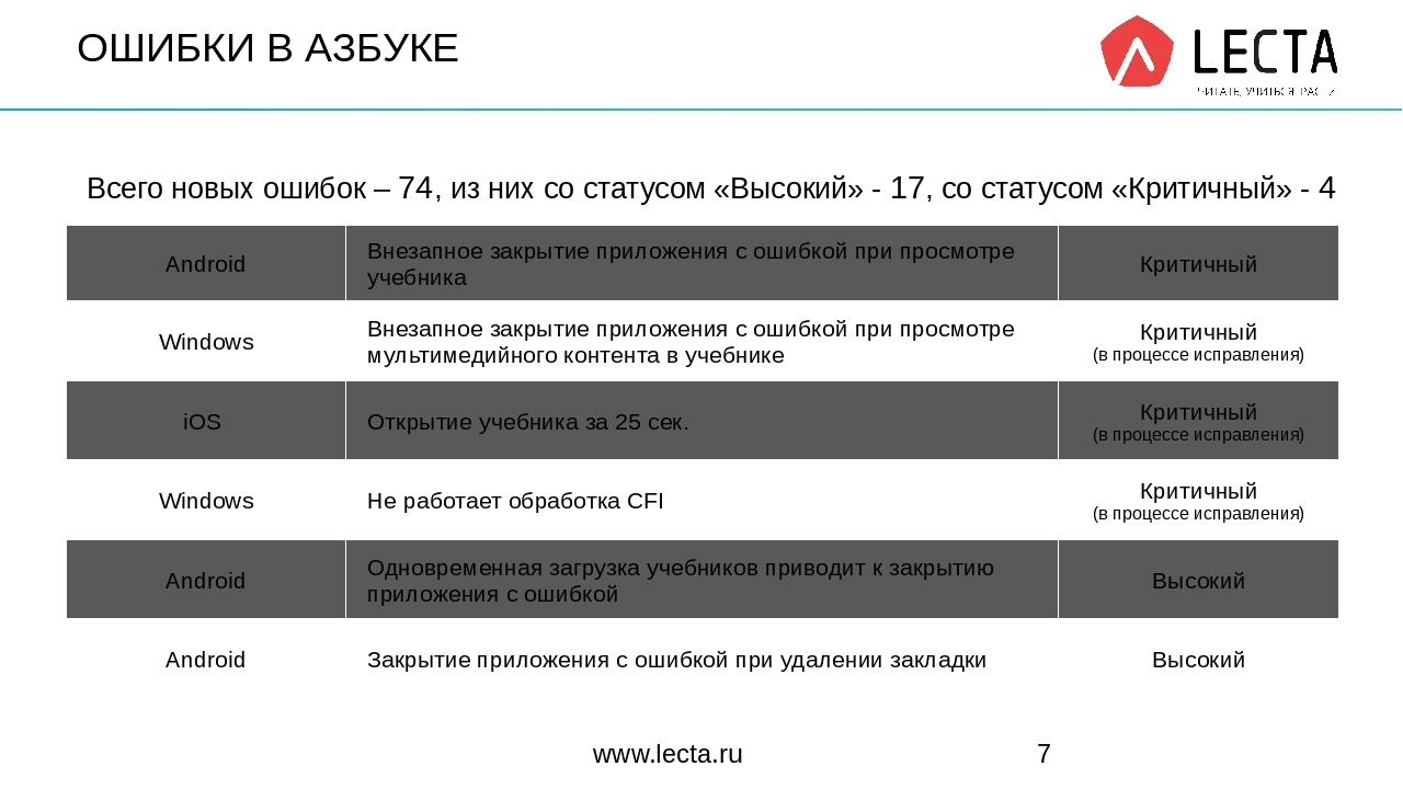 ОШИБКИ В АЗБУКЕ www.lecta.ru Всего новых ошибок–74, из них со статусом «Высок...