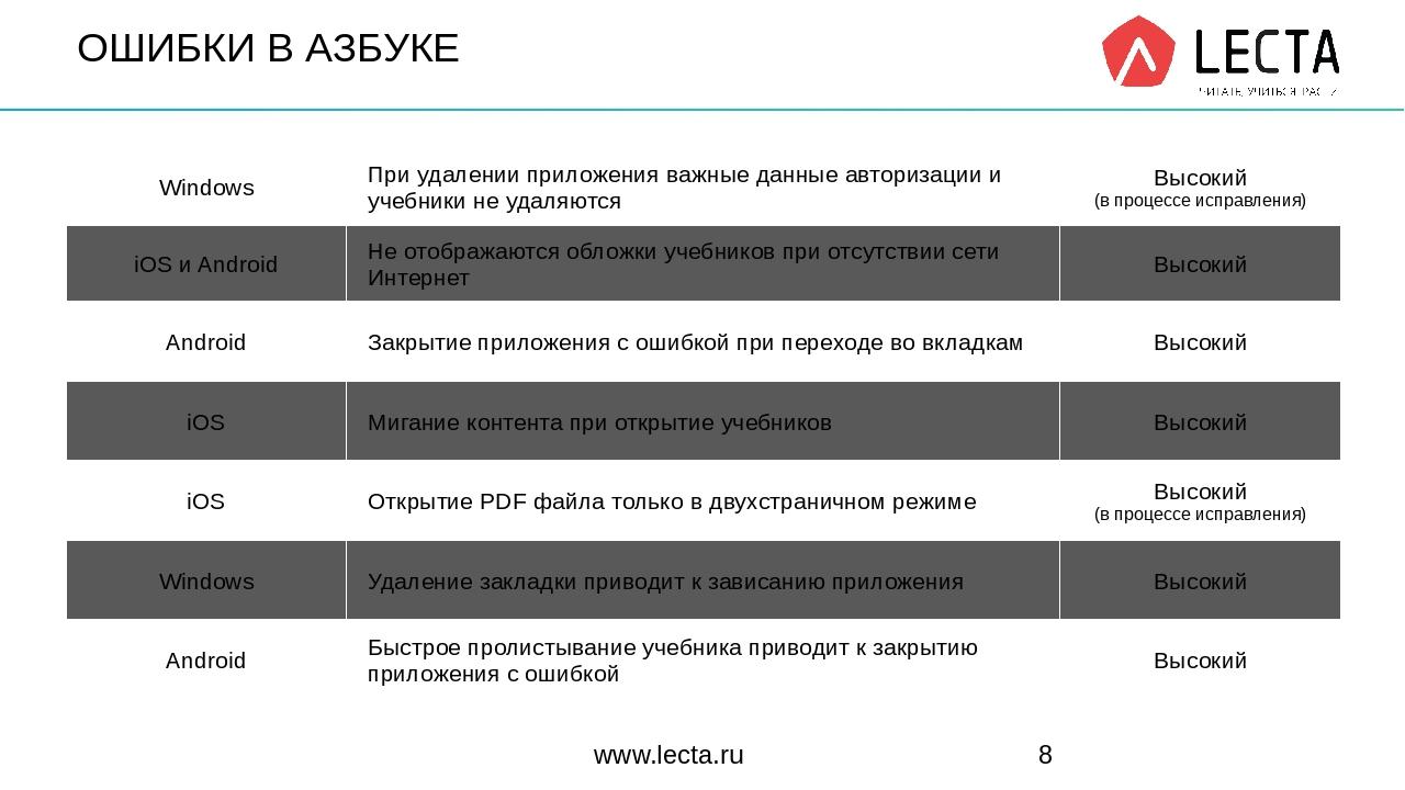 ОШИБКИ В АЗБУКЕ www.lecta.ru Windows При удалении приложенияважные данные авт...