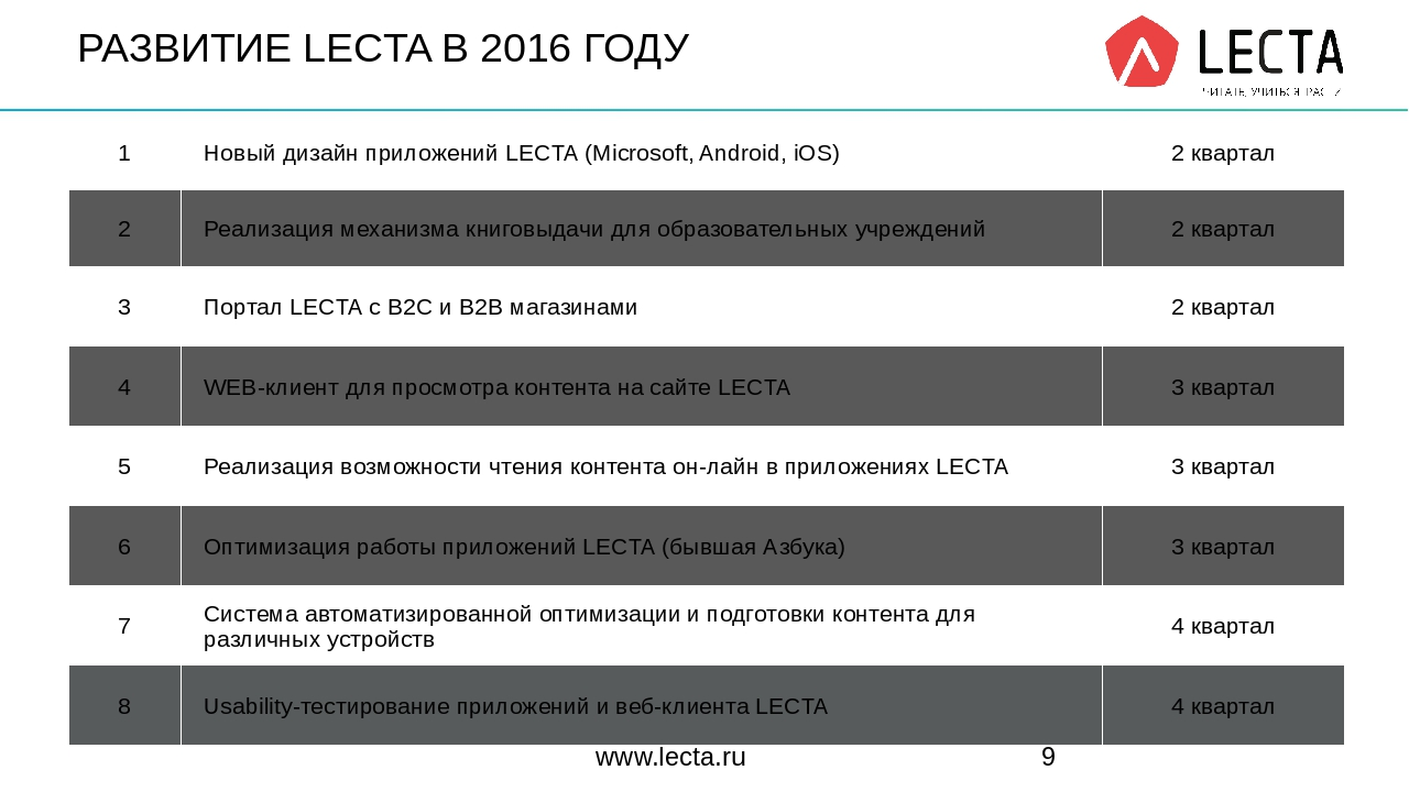 РАЗВИТИЕ LECTA В 2016 ГОДУ www.lecta.ru 1 Новый дизайнприложенийLECTA(Microso...